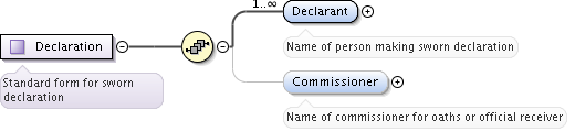 Schema documentation for Form74 xsd - Office of the Superintendent
